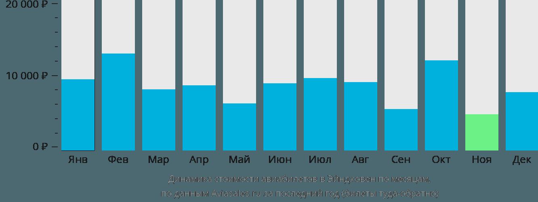 Динамика стоимости авиабилетов в Эйндховен по месяцам