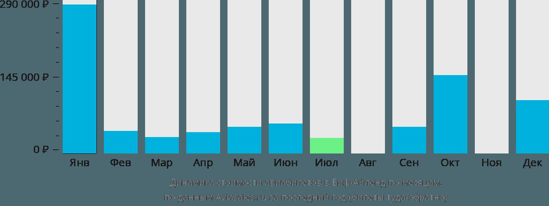 Динамика стоимости авиабилетов в Тортолу по месяцам