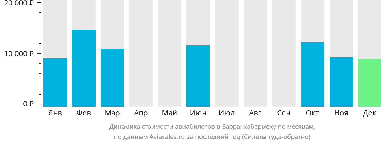 Динамика стоимости авиабилетов в Барранкабермеху по месяцам
