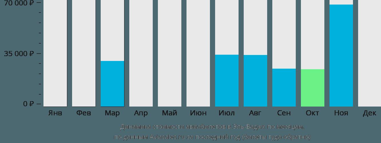 Динамика стоимости авиабилетов в Эль-Ваджх по месяцам