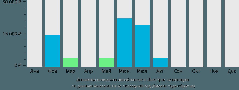 Динамика стоимости авиабилетов в Шахтёрск по месяцам