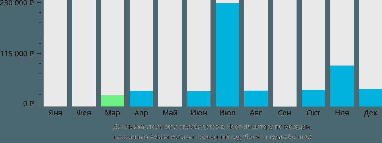 Динамика стоимости авиабилетов в Норт-Элеутера по месяцам