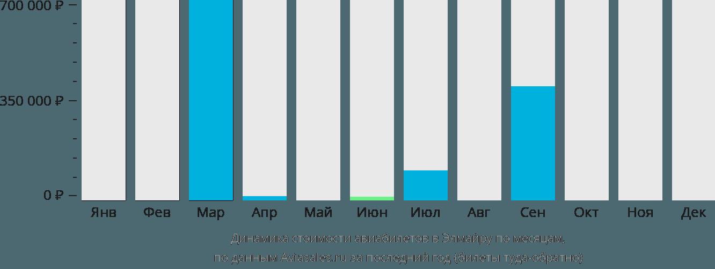 Динамика стоимости авиабилетов Эльмира по месяцам