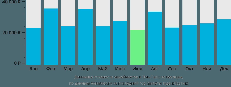 Динамика стоимости авиабилетов в Эль Пасо по месяцам