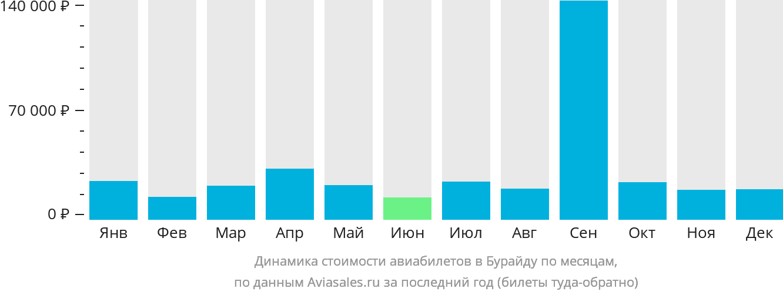Динамика стоимости авиабилетов в Бурайду по месяцам