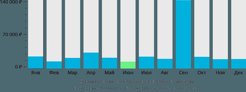 Динамика стоимости авиабилетов Бурайда по месяцам