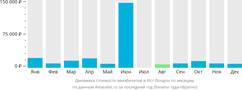 Динамика стоимости авиабилетов в Ист-Лондон по месяцам