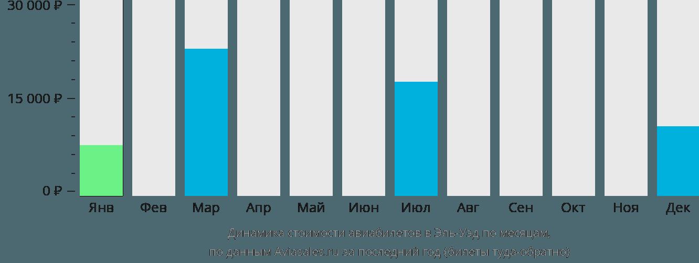 Динамика стоимости авиабилетов в Эль-Уэд по месяцам
