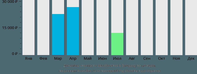 Динамика стоимости авиабилетов Эмеральд по месяцам