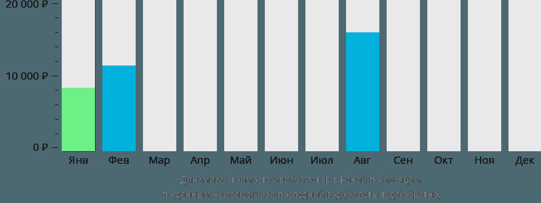 Динамика стоимости авиабилетов в Кенай по месяцам