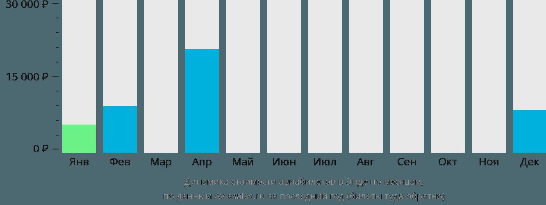 Динамика стоимости авиабилетов в Энде по месяцам