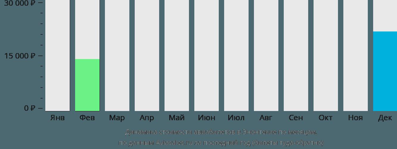 Динамика стоимости авиабилетов в Энонтекие по месяцам
