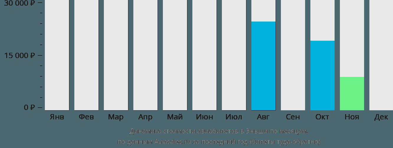 Динамика стоимости авиабилетов в Эньши по месяцам
