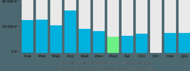 Динамика стоимости авиабилетов Эль-Нидо по месяцам