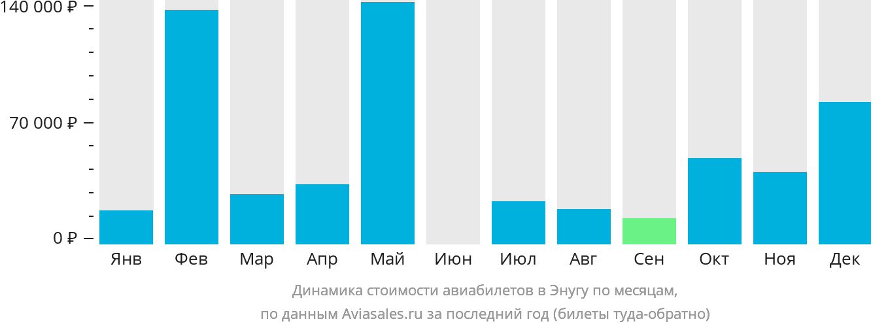 Динамика стоимости авиабилетов в Энугу по месяцам