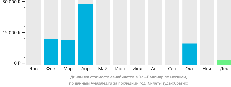 Динамика стоимости авиабилетов Эль Паломар по месяцам
