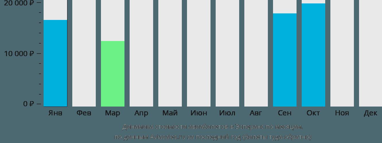 Динамика стоимости авиабилетов в Эсперанс по месяцам