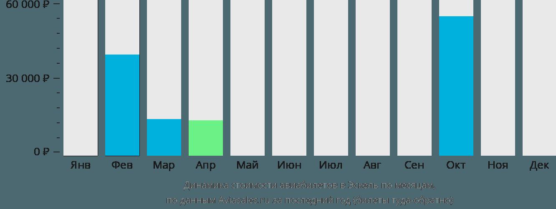 Динамика стоимости авиабилетов в Эскель по месяцам