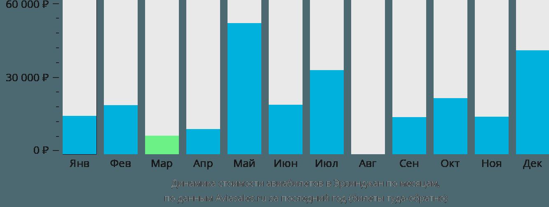 Динамика стоимости авиабилетов Эрзинкан по месяцам