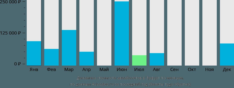 Динамика стоимости авиабилетов в Эрфурт по месяцам