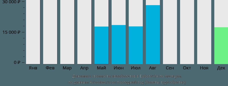 Динамика стоимости авиабилетов в Ербогачён по месяцам
