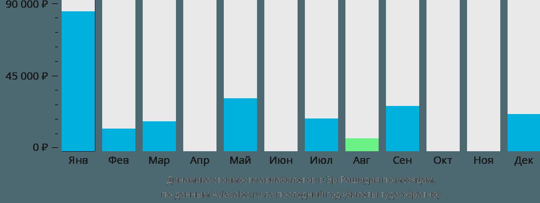 Динамика стоимости авиабилетов в Эр-Рашидия по месяцам