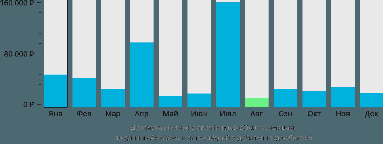 Динамика стоимости авиабилетов в Эри по месяцам
