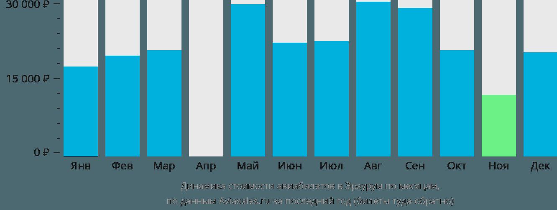 Динамика стоимости авиабилетов в Эрзурум по месяцам