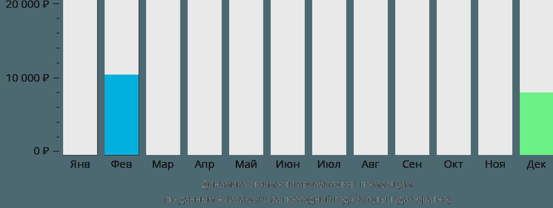 Динамика стоимости авиабилетов Шорхэм-бай-Си по месяцам