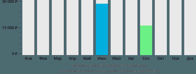 Динамика стоимости авиабилетов Ескисехир по месяцам
