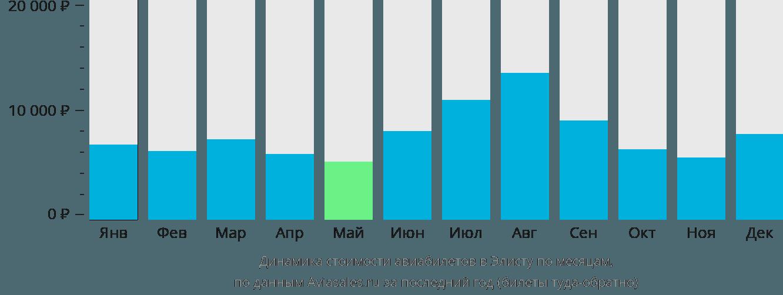 Динамика стоимости авиабилетов в Элисту по месяцам