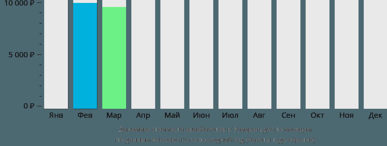 Динамика стоимости авиабилетов в Эсмеральдас по месяцам