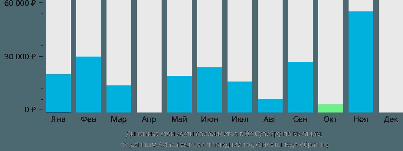 Динамика стоимости авиабилетов в Эс-Сувейру по месяцам