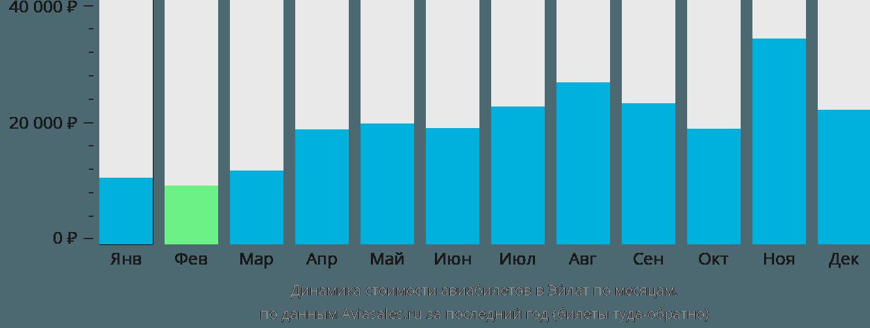 Динамика стоимости авиабилетов в Эйлат по месяцам