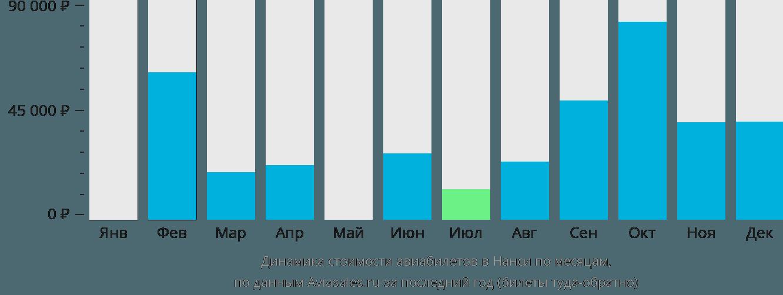 Динамика стоимости авиабилетов в Нанси по месяцам