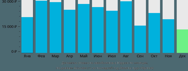 Динамика стоимости авиабилетов в Юджин по месяцам