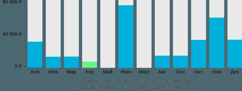 Динамика стоимости авиабилетов Лаайоне по месяцам