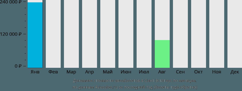 Динамика стоимости авиабилетов в Синт-Эстатиус по месяцам