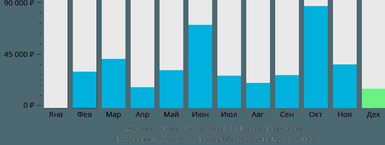 Динамика стоимости авиабилетов в Нарвик по месяцам
