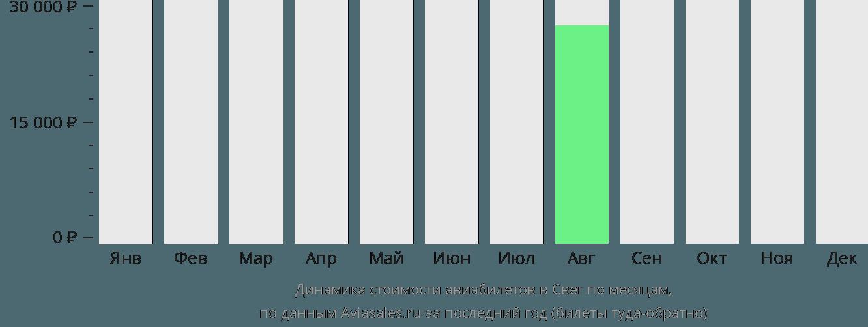 Динамика стоимости авиабилетов в Свег по месяцам