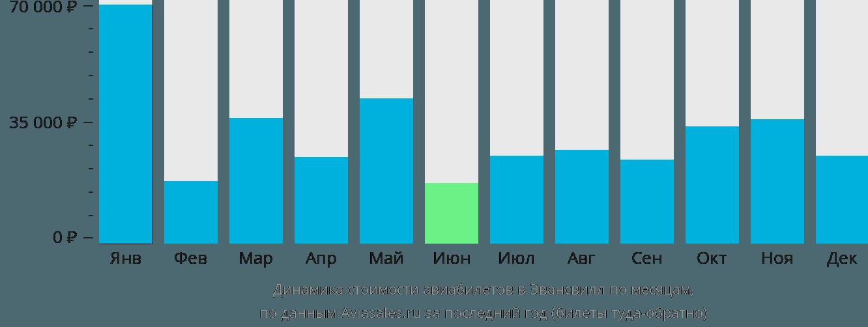 Динамика стоимости авиабилетов в Эвансвилл по месяцам