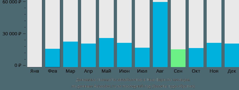 Динамика стоимости авиабилетов в Нью-Берн по месяцам