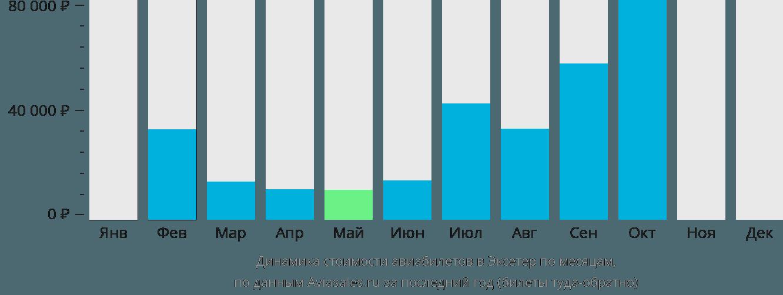 Динамика стоимости авиабилетов в Эксетер по месяцам