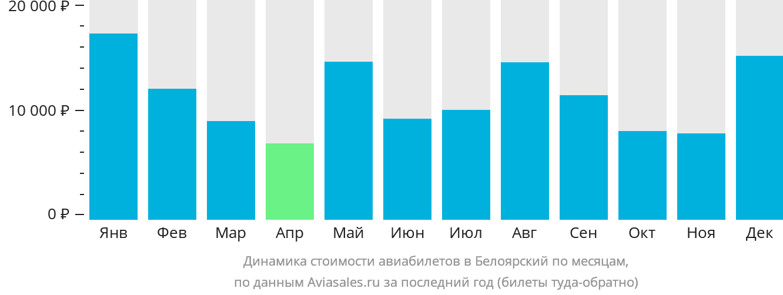 Динамика стоимости авиабилетов в Белоярский по месяцам