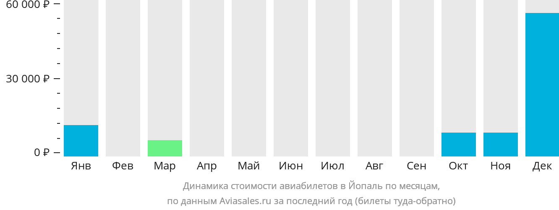 Динамика стоимости авиабилетов в Йопаль по месяцам