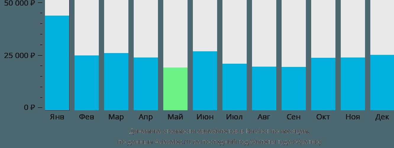 Динамика стоимости авиабилетов в Ки-Уэст по месяцам