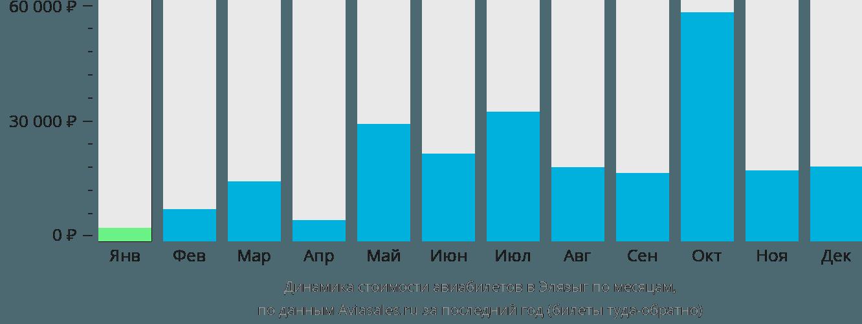 Динамика стоимости авиабилетов в Элязыг по месяцам