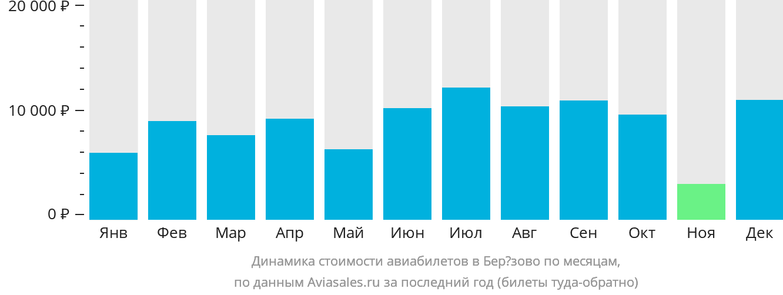 Динамика стоимости авиабилетов Березово по месяцам
