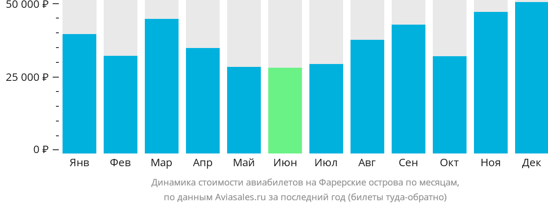 Динамика стоимости авиабилетов Сорвагур по месяцам