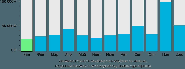Динамика стоимости авиабилетов в Фэрбенкса по месяцам